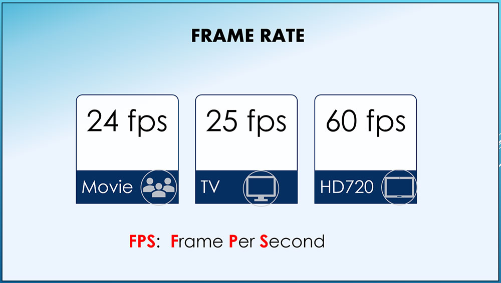 video frame-rate
